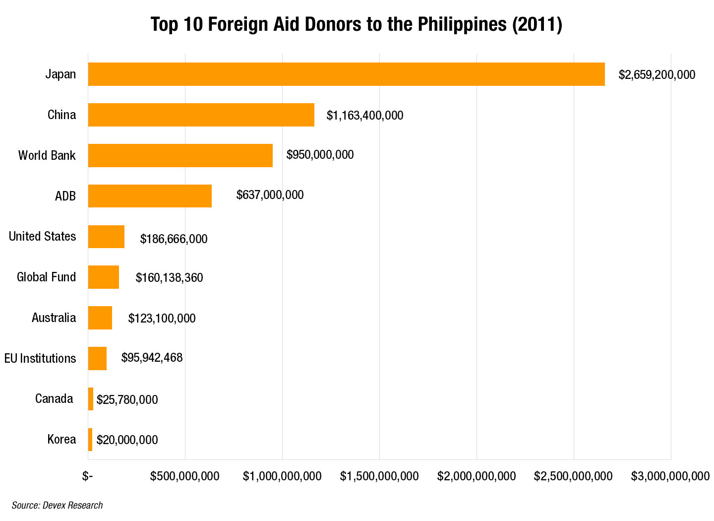 top foreign aid donors to the devex click here to view the image in large size