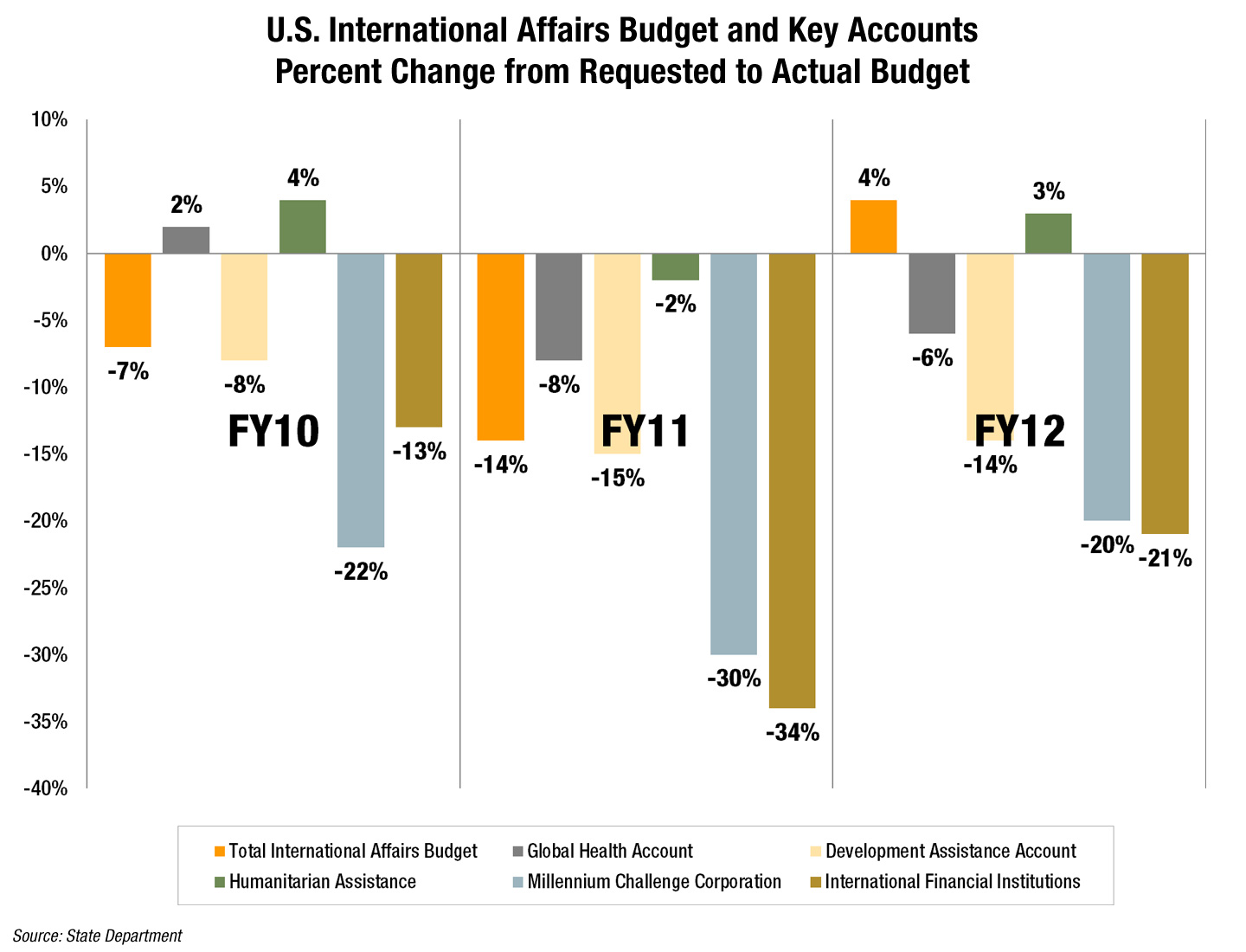 us international affairs budget requested vs actual devex