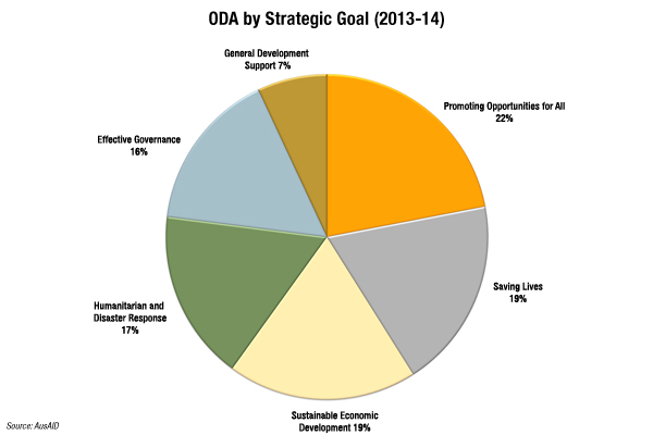 ODA by Strategic Goal